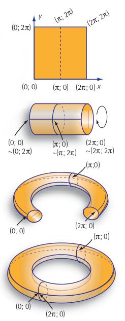 Figure 3 : Le carré est enroulé pour former un cylindre. Celui-ci est étiré et enroulé, ses extrémités sont jointes pour former un tore.