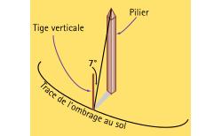 Pour déterminer à quel moment le Soleil est au plus haut, il faut marquer régulièrement la pointe de l'ombre sur le sol au cours de la journée. La figure alors décrite est une portion d'hyperbole. Lorsque la pointe de l'ombre est le plus près du pied du pilier, il est midi. Il ne restait plus qu'à mesurer la distance d'Alexandrie à Syène.