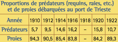 tableau 1-predateurs