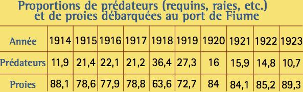 tableau 3 -predateurs