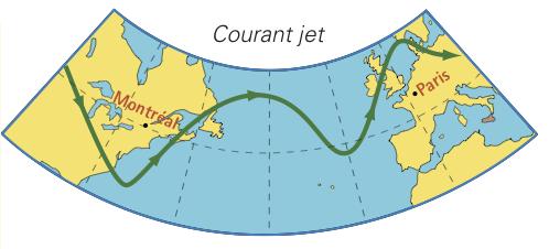 Coriolis-courant-jet