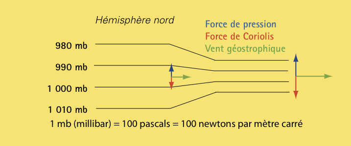 Coriolis-figure4