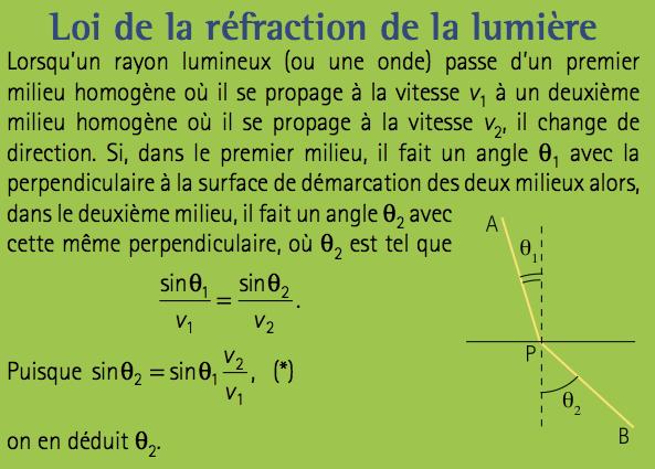 loi-de-la-refraction