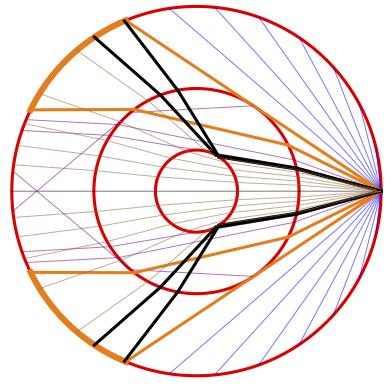 Trajectoire des ondes dans un milieu avec des noyaux externe et interne