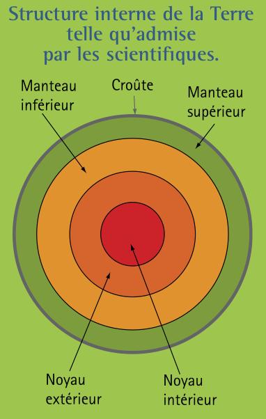 structure-interne