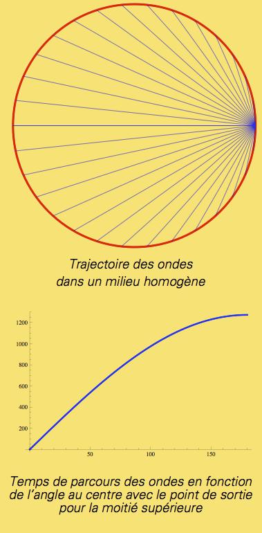 trajectoire-homogene-noyau