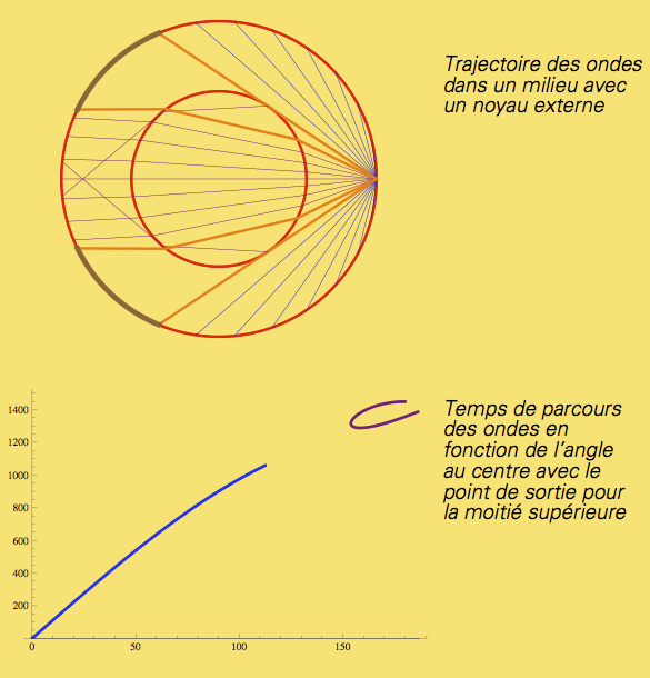 trajectoire-noyau externe