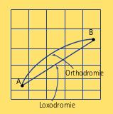 Orthodromie et loxodromie entre les points A et B