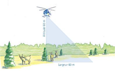 Schéma illustrant la bande observée au sol en fonction de l'altitude et des angles de visée.
