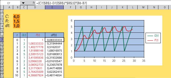 Simulation avec une compilance \(C=4,0\) et une résistance \(R=1,5.\)