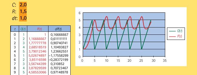 Simulation avec une compliance \(C=2,0\) et une résistance \(R=1,5.\)