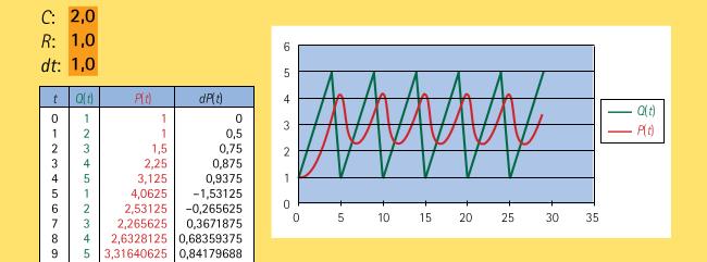 Simulation avec une compliance \(C=2,0\) et une résistance \(R=1,0.\)