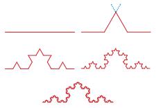 Figure 5 : Construction de la courbe de von Koch. Les segments pointillés montrent que la tangente n'existe pas, car elle est différente si on approche par la gauche ou par la droite. Voir tangente à une courbe, page suivante.
