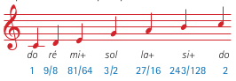 Les + sont là pour indiquer que ces notes sont plus hautes que les harmoniques naturelles, que nous verrons un peu plus loin.