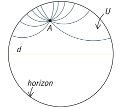 Des droites hyperboliques