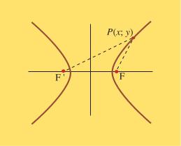 Figure 2 : Propriété analytique de l'hyperbole.