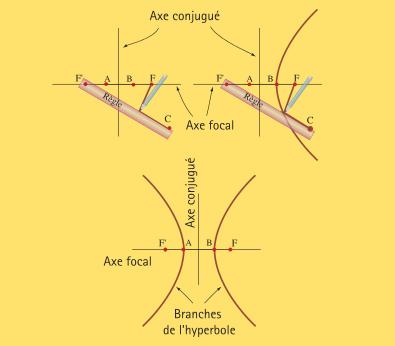 Figure 3 : Tracer une hyperbole avec une règle et une corde.