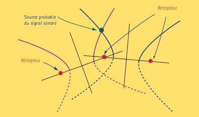 Figure 5 : Localisation de la source d'un signal.