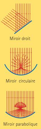 Figure 4 : La réflexion de rayons parallèles par des miroirs plan, circulaire et parabolique.