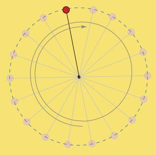Rotation uniforme du pendule
