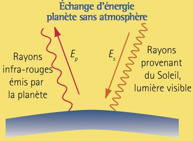Echange d'énergie
