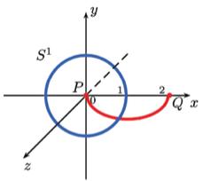 Figure 4a : La cellule de dimension 2 et une trajectoire d'évasion dans R3