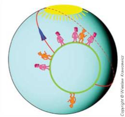 Figure 1: La terre circulaire plate est une maille dans un univers sphérique. Platellan croyait voyager en ligne droite. Sa trajectoire était en réalité un grand cercle sur la sphère.
