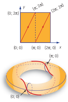 Figure 4 : La trajectoire correspondante à la vitesse (2,1).