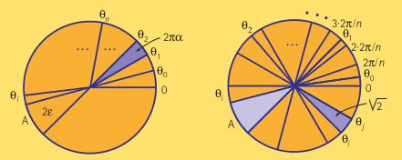 Figure 5: Les arcs discutés dans le théorème: Cas 1 à gauche et cas 2 à droite.