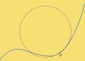 Cercle osculateur de la courbe au point P