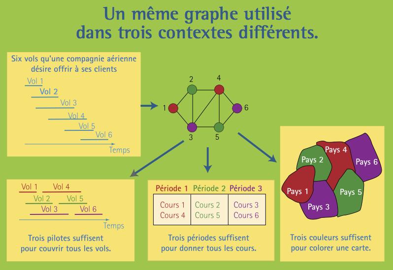 graphe5