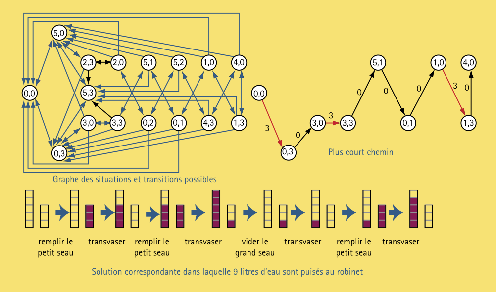 graphe6