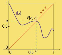 fixe-graphe