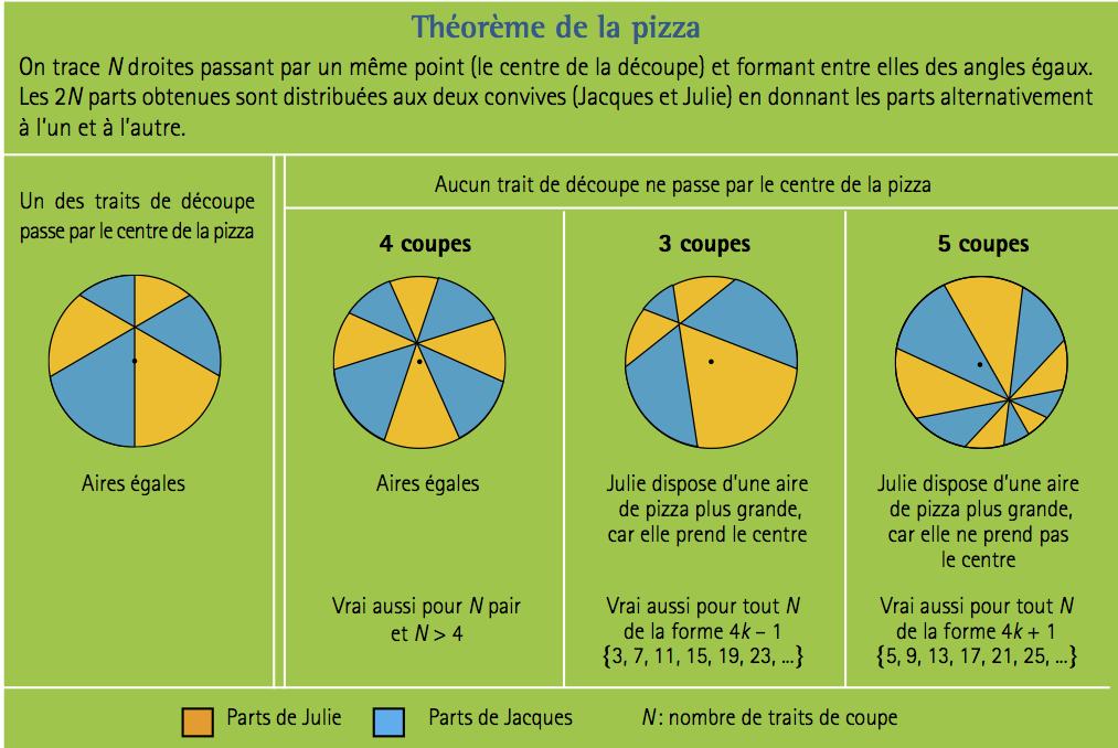 pizza-theoreme
