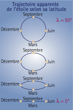 L'excentricité de l'ellipse produite par l'aberration de la lumière dépend de la latitude de l'étoile par rapport à l'écliptique. Celle de l'étoile polaire (λ = 90°) est un cercle et celle d'une étoile sur l'écliptique (λ = 0°) est un segment de droite) .