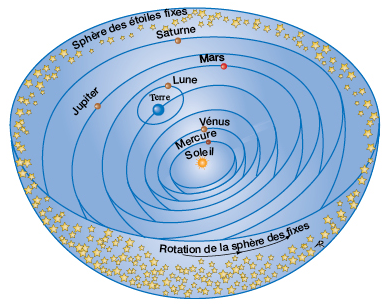 heliocentrique