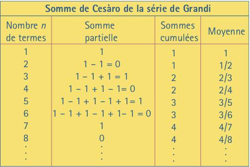 On constate que la somme de Cesàro de la série de Grandi est 1/2.
