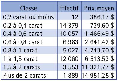 Tableau 1. Prix moyen des diamants en fonction de leur masse en carats. Les intervalles sont ouverts àgauche et fermés àdroite.