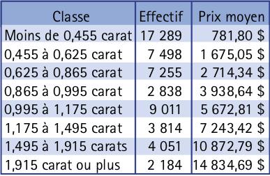 Tableau 2. Prix moyen des diamants en fonction de leur masse en carats. Les intervalles sont ouverts à droite et fermés à gauche.