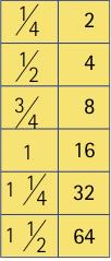 logarithmique-1