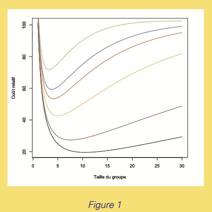 Tracé de la courbe $100×E(N)/n$ en fonction de $n$ pour différentes valeurs de p: 1% (noir), 2% (marron), 5% (orange), 8% (rouge), 10% (bleu) et 15% (vert).