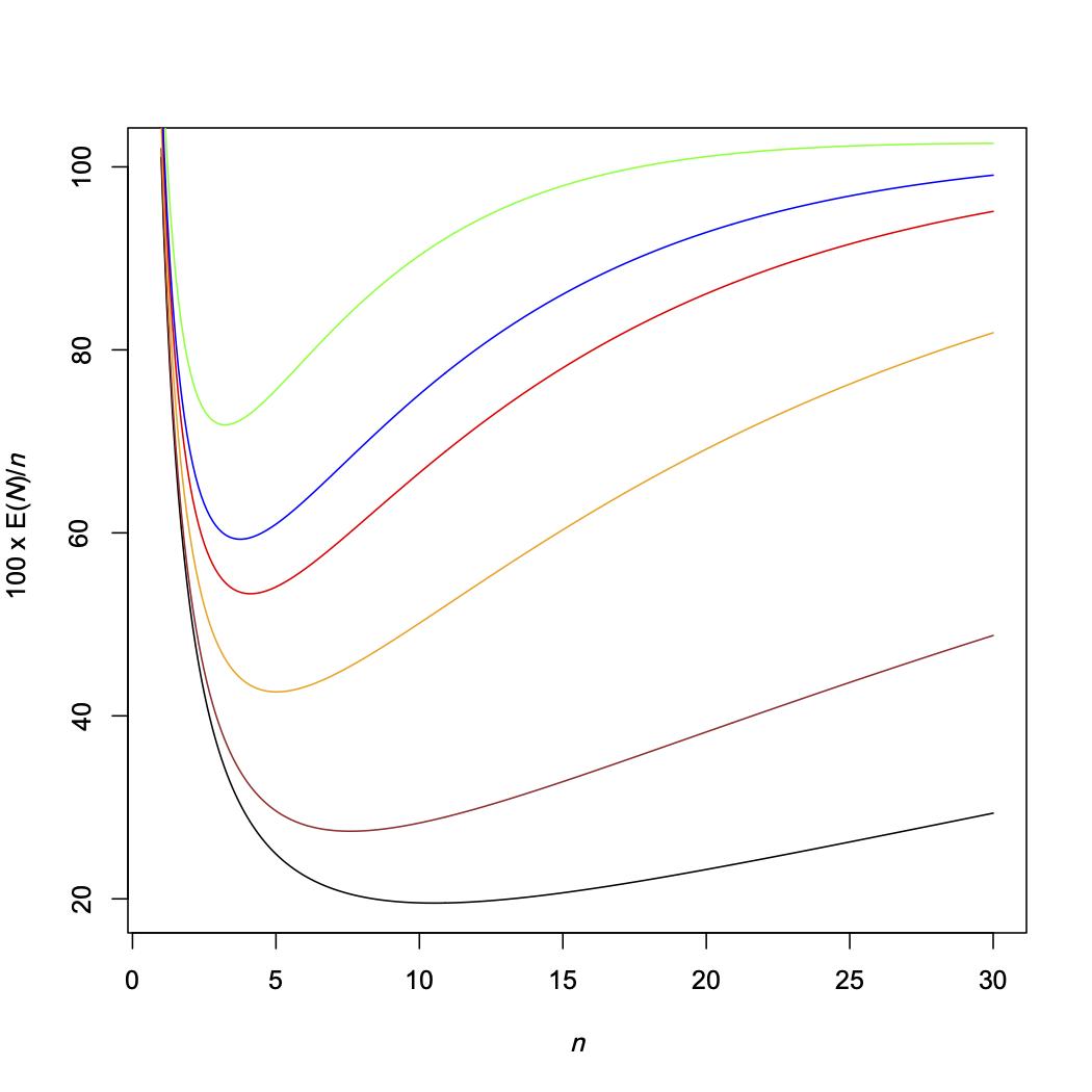 Křivka $100×E(N)/n$ jako funkce proměnné $n$ pro různé hodnoty p: 1% (černá), 2% (hnědá), 5% (oranžová), 8% (červená), 10% (modrá) a 15% (zelená).
