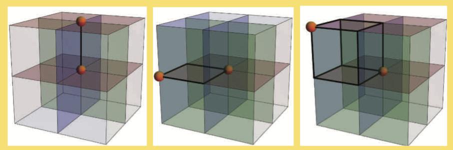 Diskrétní hyperkrychle $\{0, 1, 2\}^3$ a tři možnosti, kdy jsou ve výběru přesně dva infikovaní jedinci. Ti se nachází buď na jedné přímce rovnoběžné s jednou ze souřadnicových os (vlevo), nebo na protilehých vrcholech čtverce v rovině (střed), nebo na protilehých vrcholech krychle (vpravo). V každém z těchto případů znázorňují zvýrazněné řezy směsi vzorků, které mají pozitivní test. Při vyznačení řezů jsou použity stejné barvevné konvence jako na obrázku 3.